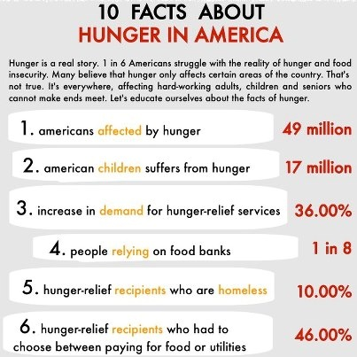 hunger facts.png