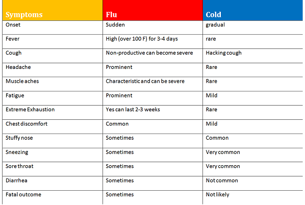 difference between a cold and the flu smaller.png