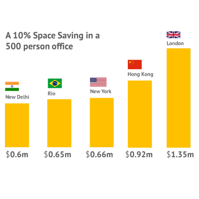 Office savings graph
