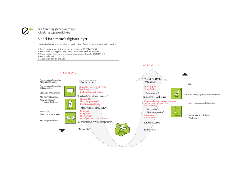 Model for alment byggeri (klik for at forstørre)