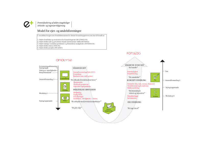 Model for ejer- og andelsforeninger  (klik for at forstørre)