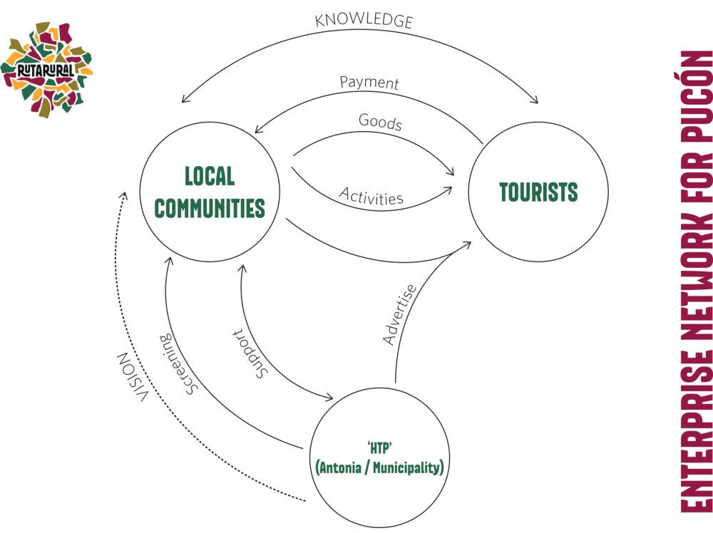 Stakeholder diagram for empathy-led tourism in Pucón, Chile