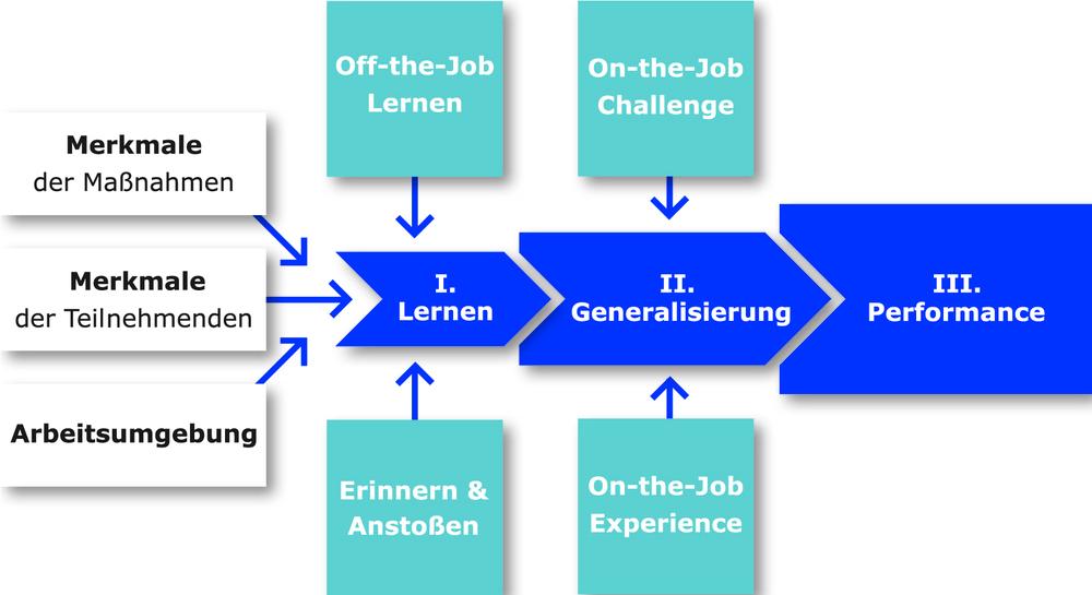 Unser Lern-Performance-Modell