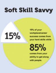 Soft Skills Savvy