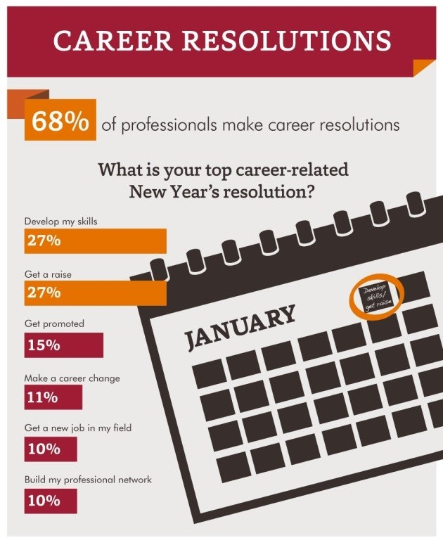 Career Resolutions for 2017