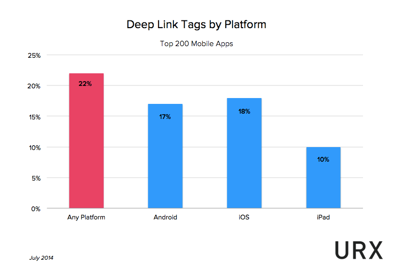 Deeplink Tags by Platform.png