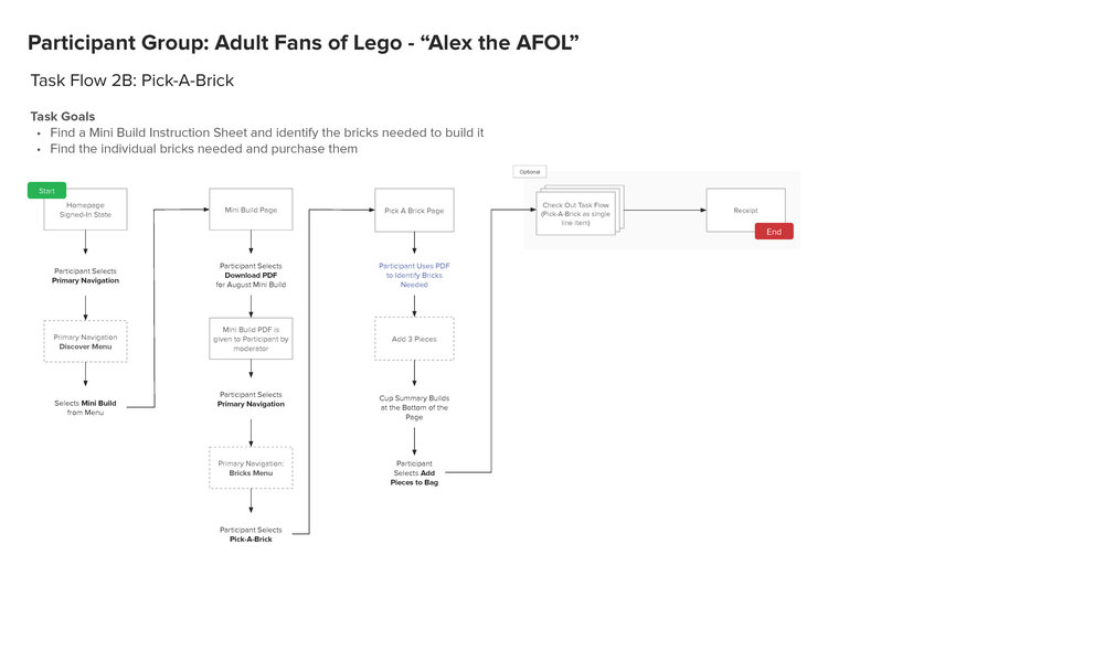 Task Flow Sample: Adult Fans of Lego