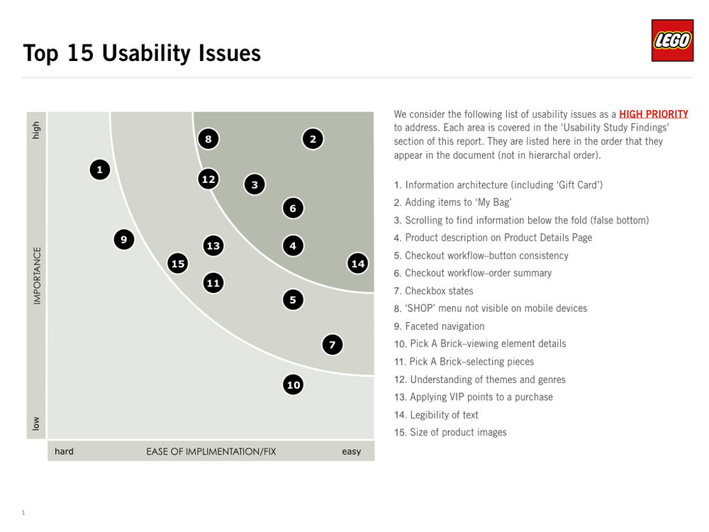 Analysis Sample: Top 15 Usability Issues