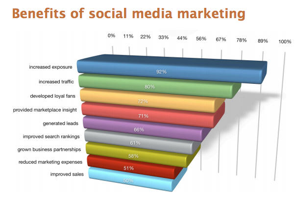 Top Social Media Benefits
