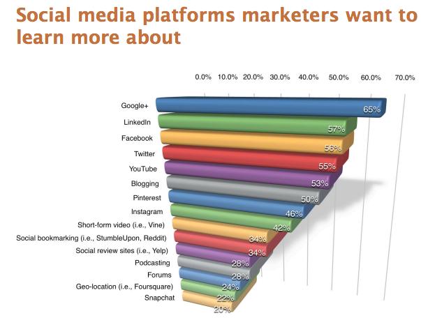 Least understood social platform