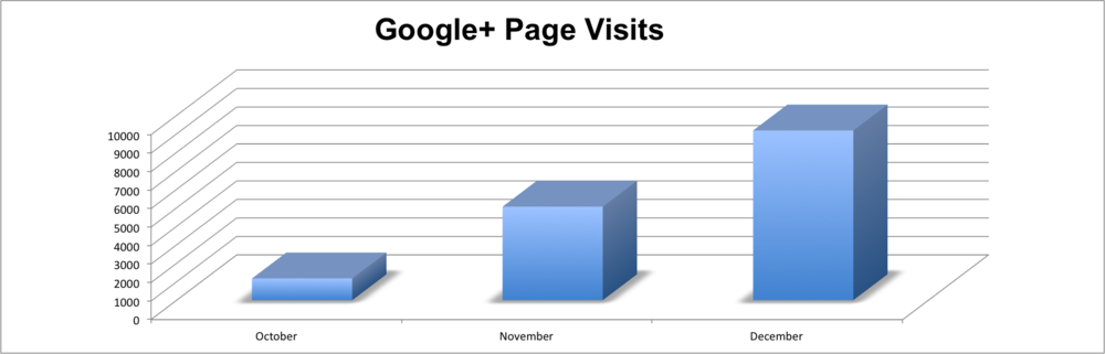 683% Increase in Google+ Page Views
