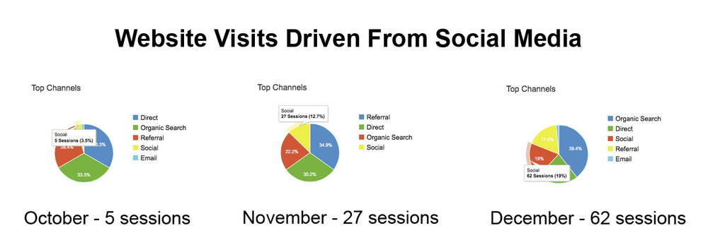 Social Website Acquisition chart.jpg