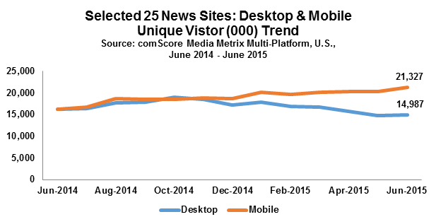 The rise of mobile among digital news audiences has been swift and relentless, and in just the past half year has gone from being neck-and-neck with desktop audiences to nearly 50% greater.