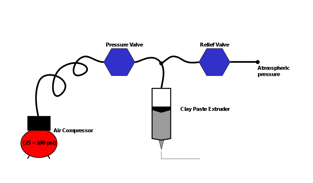 a block diagram of the paste extruder system
