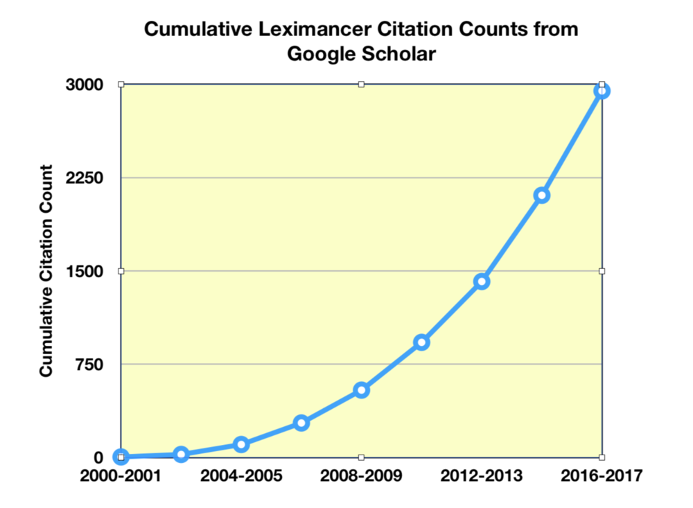 Leximancer citation counts to 2017.png