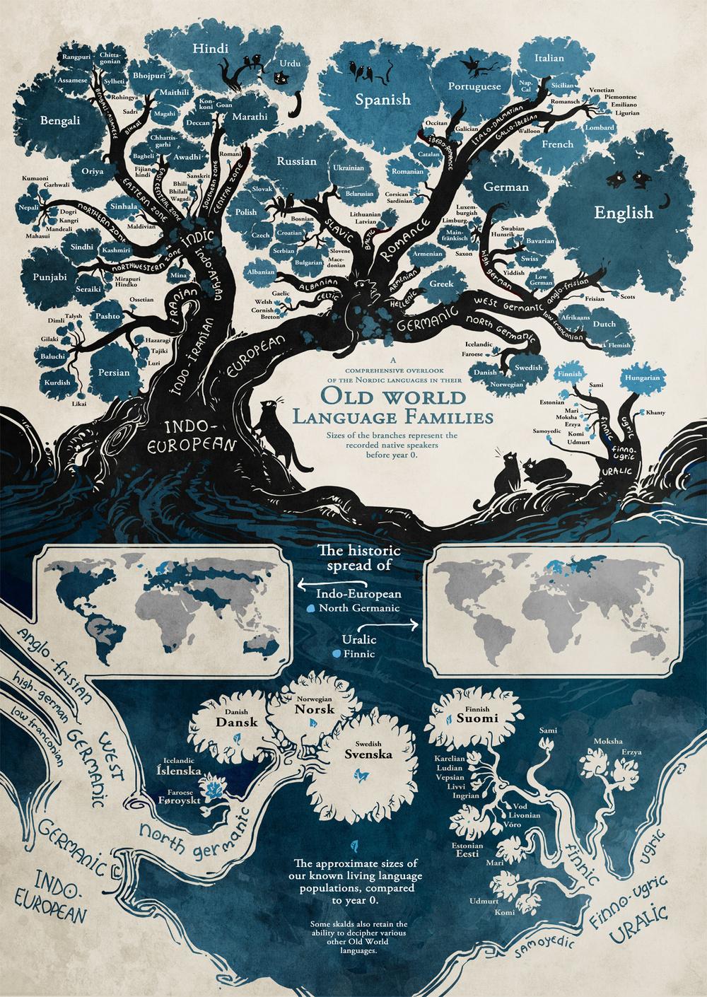 Infographic old world language families bookshelves of doom gumiabroncs Images