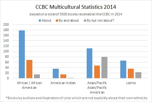 Graph via the CCBC.