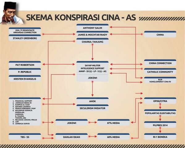 Skema Konspirasi Jokowi