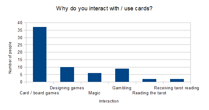 Card interactions