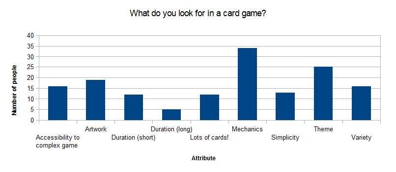Cardgameattributes