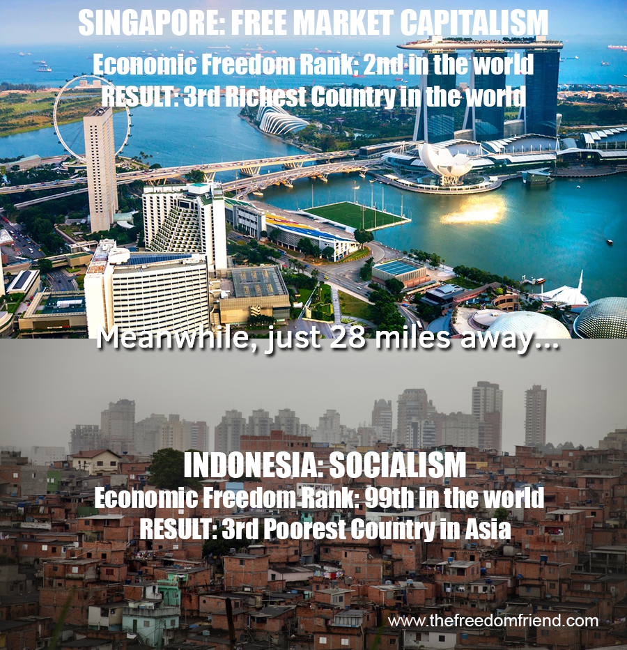 Capitalism creates wealth and prosperity. Singapore has free market capitalism. Singapore's economic freedom rank is 2nd in the world. The result is they are the 3rd richest country in the world. Meanwhile, just 28 miles away...Indonesia is steeped in socialism and their economic freedom rank is 99th in the world. The result is that they are the third poorest country in Asia.