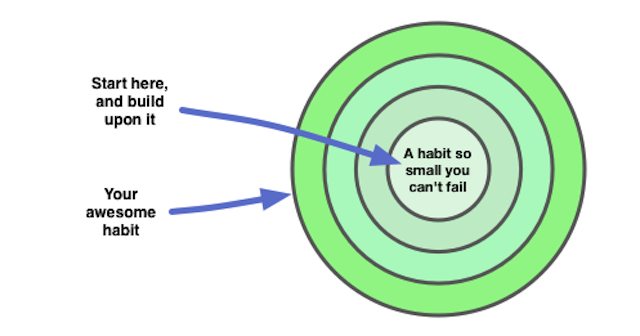 science of habits