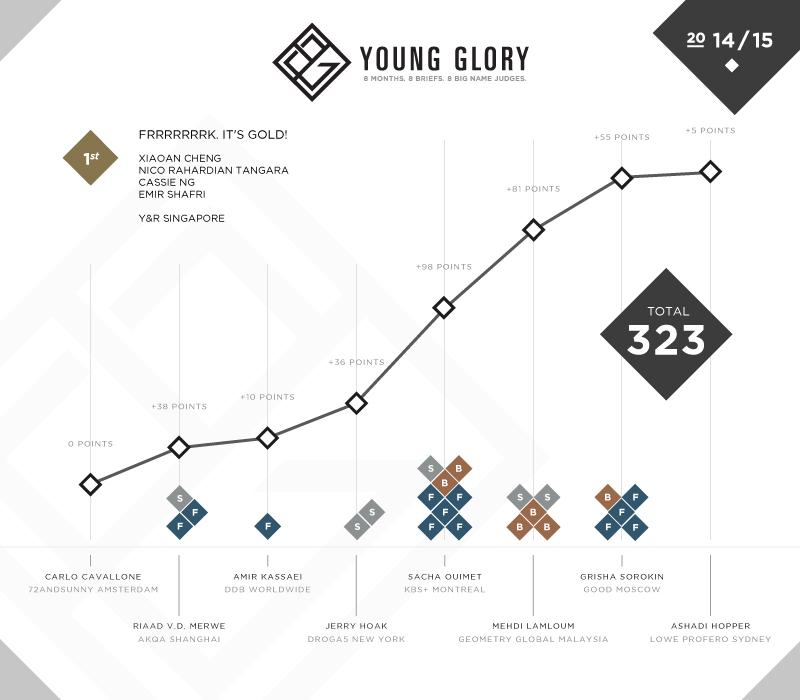 YG_Results_Team_P1.jpg