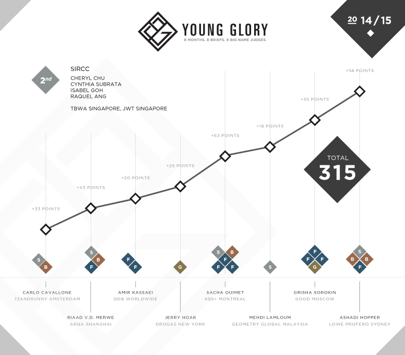 YG_Results_Team_P2.jpg