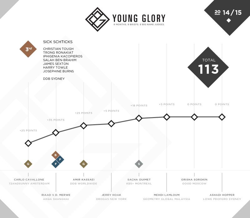 YG_Results_Team_P3.jpg
