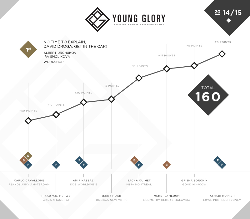 YG_Results_Team_S1.jpg