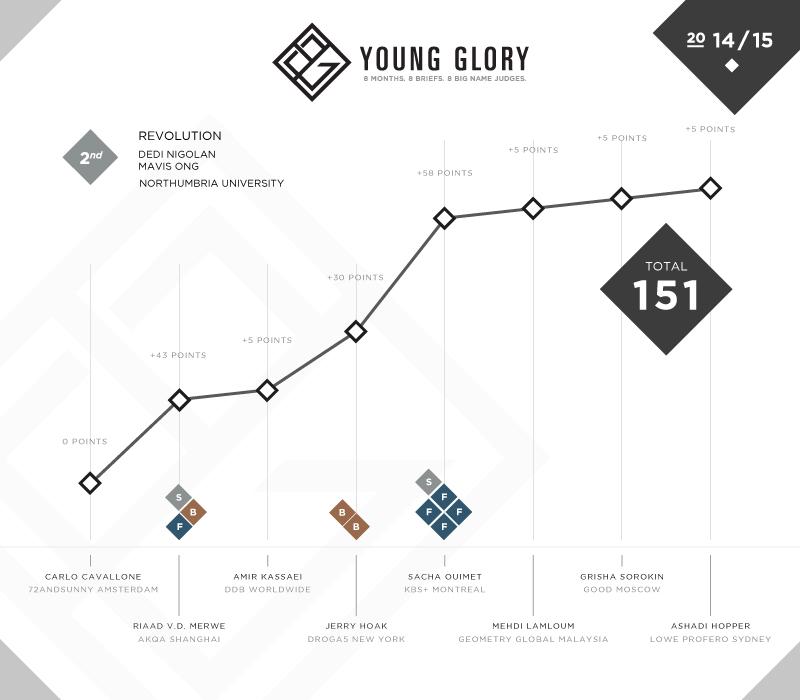 YG_Results_Team_S2.jpg