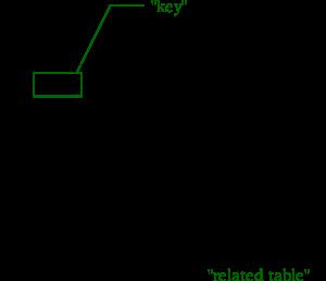 Relational_key