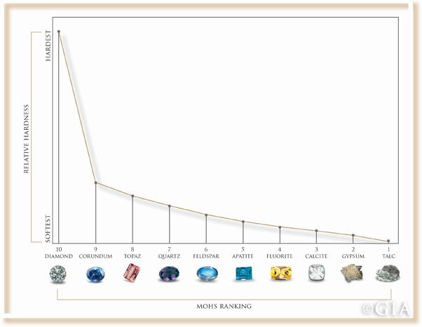 Mohs Hardness Scale c/o GEMOLOGICAL INSTITUTE OF AMERICA INC.
