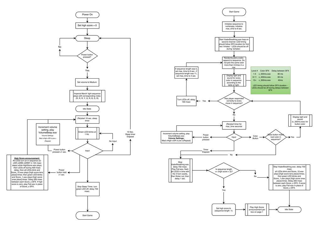 Game code flowchart