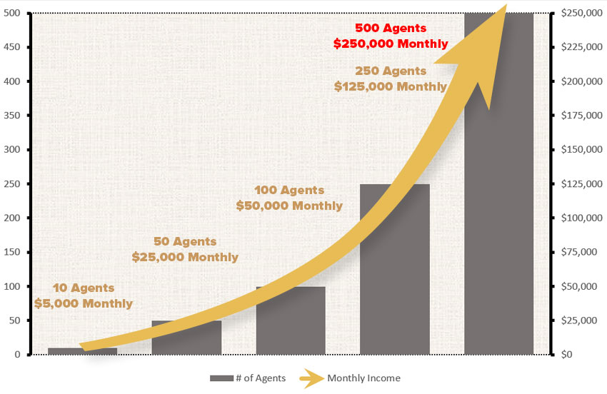 *Based on the average agent producing $500 monthly income you can see in the chart above how you can build a lucrative branch.