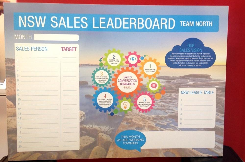 Fairfax Sales Leader Boards