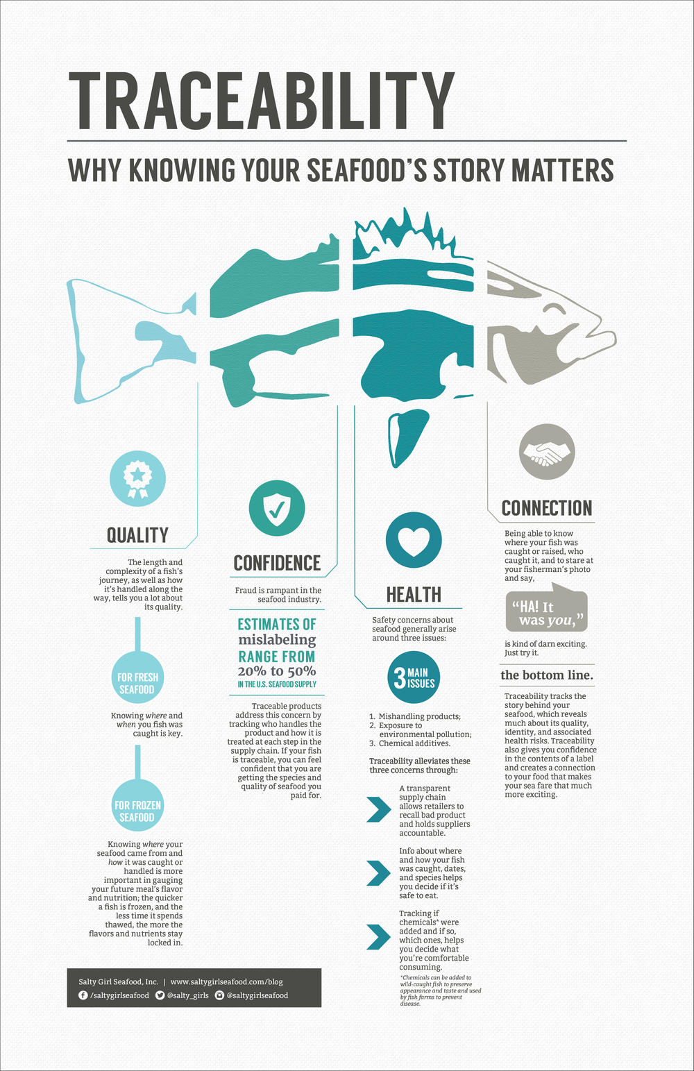 Click here  to download this seafood traceability infographic.
