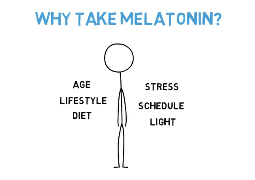 Why take melatonin.JPG