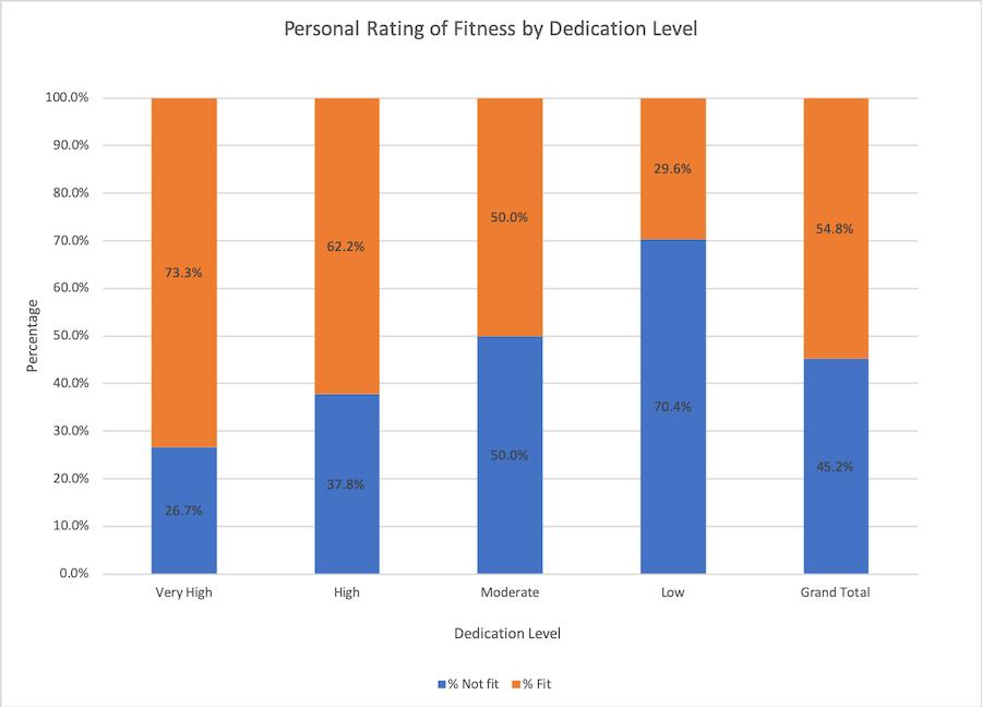 FitnessByDedicationLevel.png