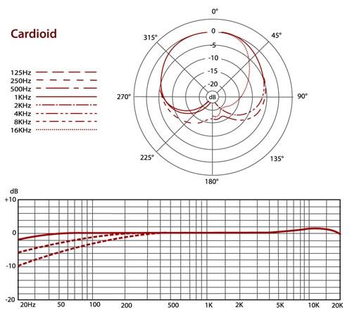 polar-freq-chart-cardioid.jpg