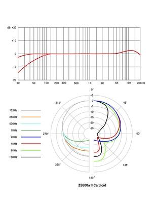 Z5600a II Cardioid.jpg