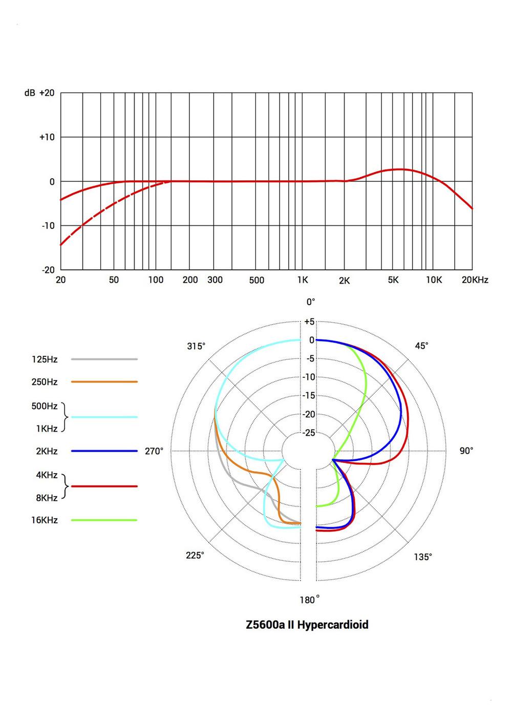 Se Electronics Z5600a Ii Tube Mic Wiring Diagram Hypercardioid