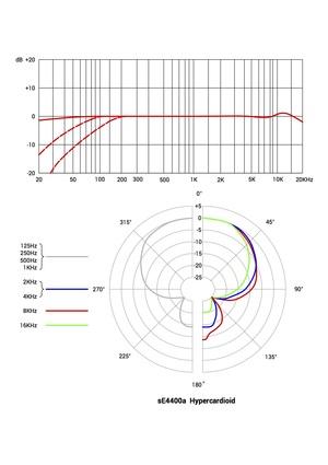 sE4400a  Hypercardioid.jpg