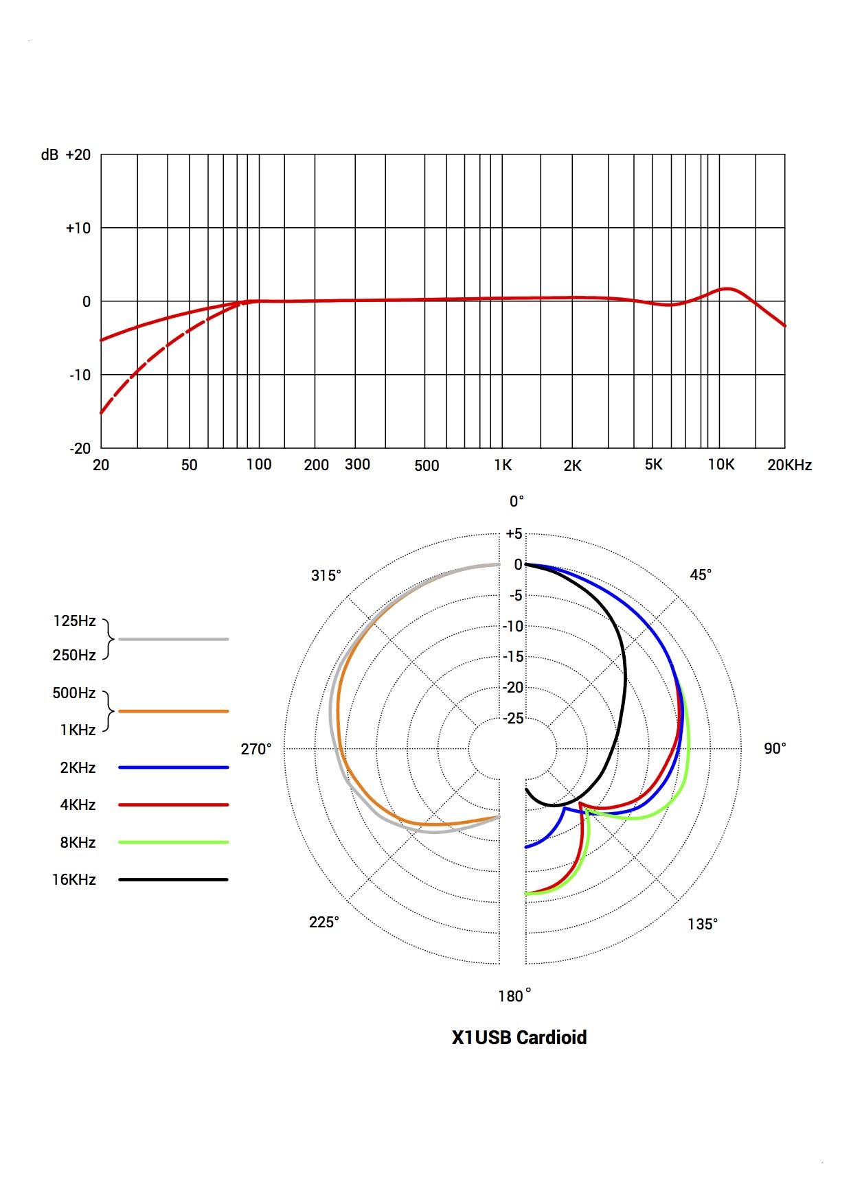 Se Electronics X1 Usb Mic Wiring Diagram Polar Pattern