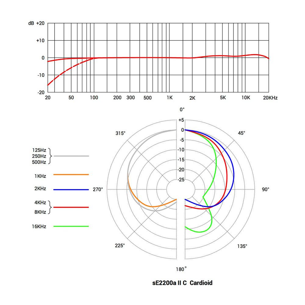 sE2200a-II-C--Cardioid.jpg