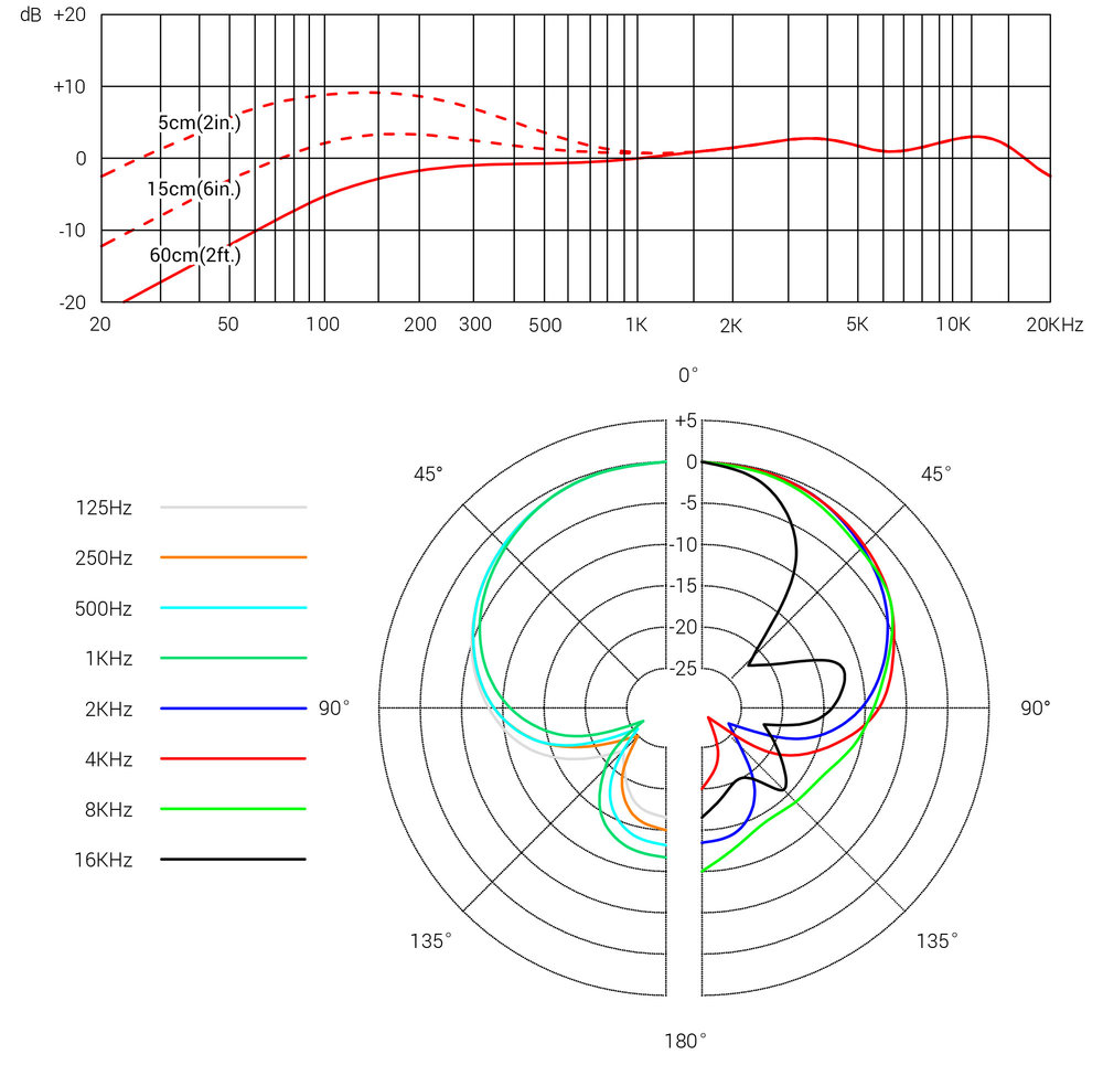 Se Electronics V7 Supercardioid Dynamic Microphone Condenser Diagram Images Pictures Becuo