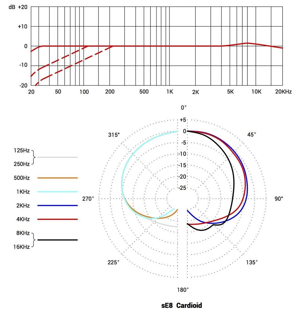 sE8-polar-pattern.jpg