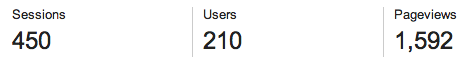 Google Analytics' stats for the site yesterday.