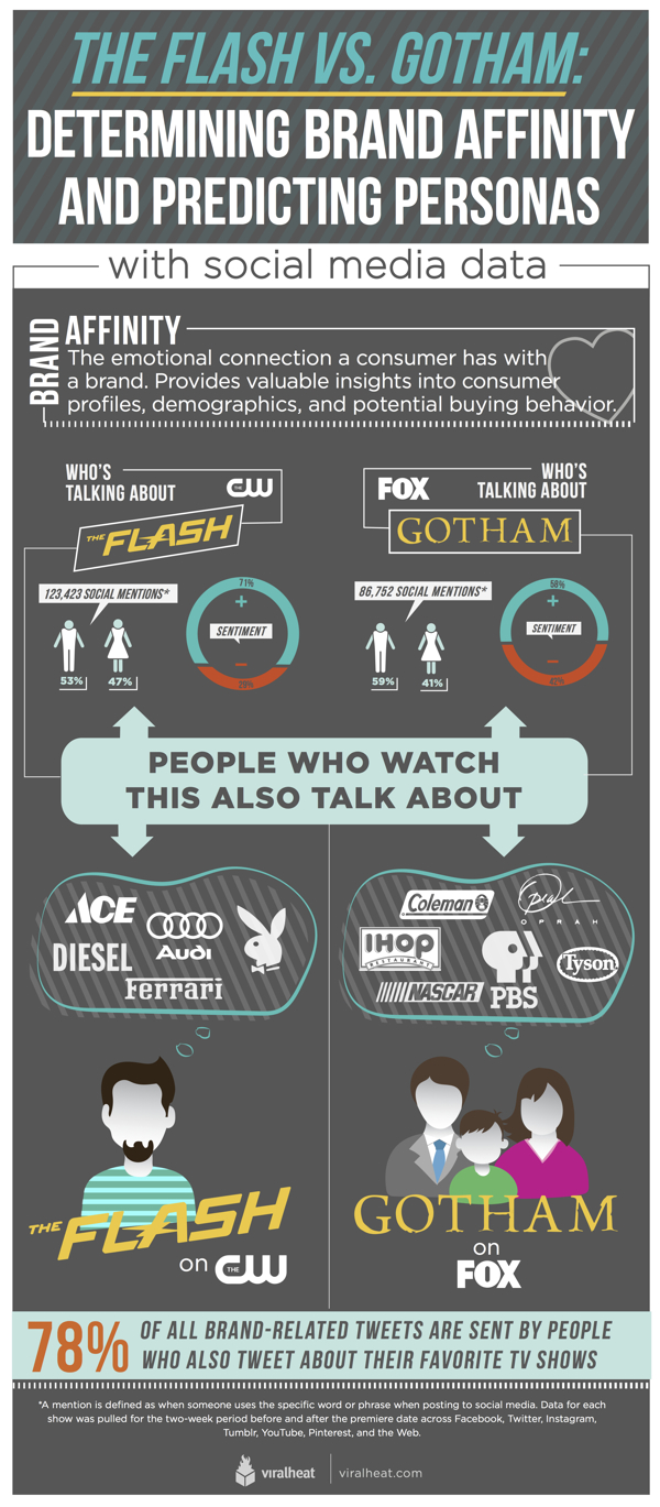 Aggregated data for thousands of fans of a TV show can provide insights into the brand affinity profile for that show. In fact, the brand affinity profile of Flash viewers is quite different than that of Gotham viewers. Viralheat thinks information like this could be very useful for brand managers, agencies and media planners — and of course for network executives.