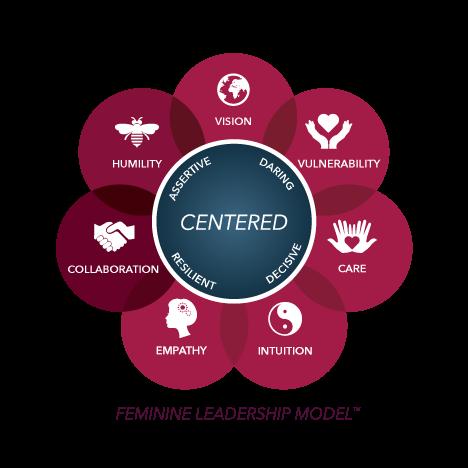 FeminineLeadershipModel.jpg